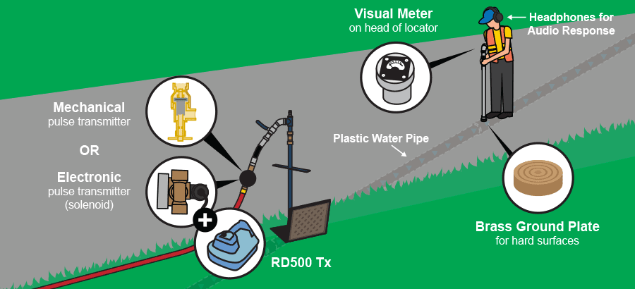 How to use the RD500 Plastic Pipe Locator