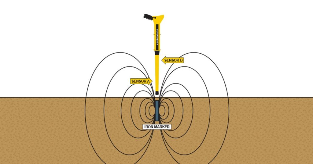 Magnetic locating diagram with iron marker and illustration of the two magnetic fields from the locator that are bent by the iron marker.