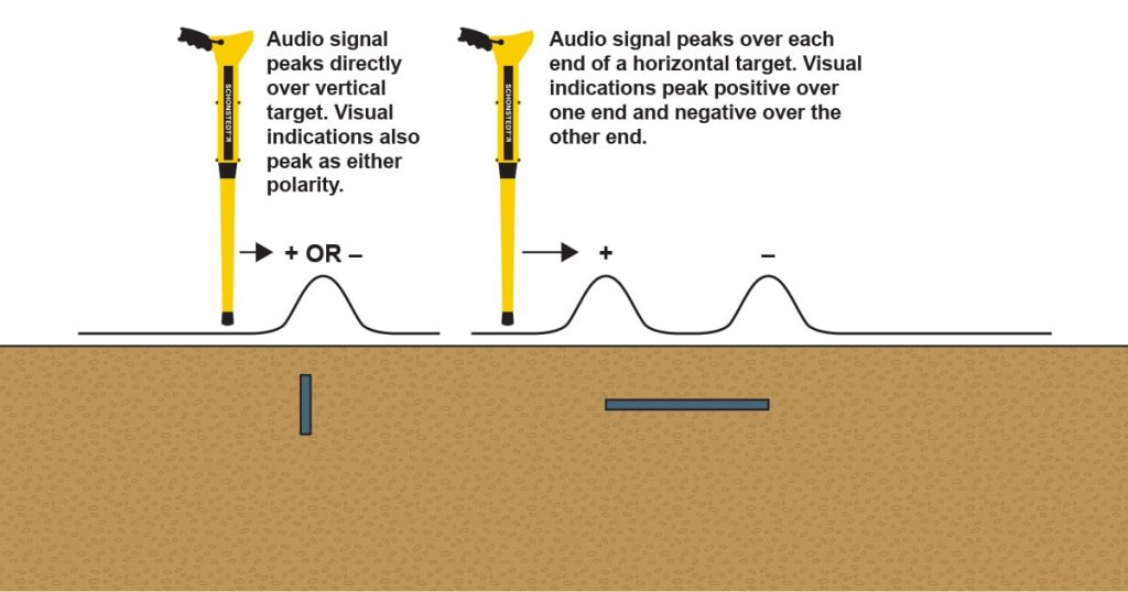 Audio signal peaks directly over vertical target while the signal peaks over each end of a horizontal target.
