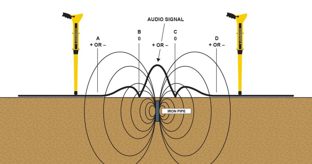Magnetic Location strong audio signals